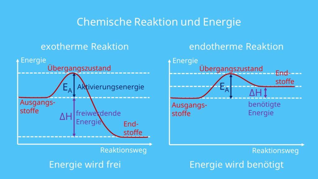 endotherm, exotherm, Reaktion, chemische Reaktion, Energieumsat