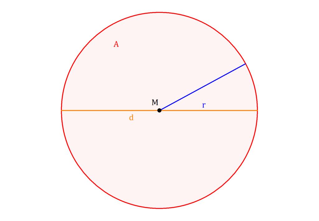 Flächeninhalt Kreis, Kreis Flächeninhalt, Kreis Fläche, Kreisfläche, Durchmesser, Radius