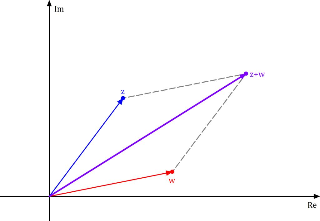 Gaußsche Zahlenebene Addition, Komplexe Zahlenebene Addition, Addition komplexer Zahlen, Addition komplexer Zahlen Bild, Komplexe Zahlen Addition, Komplexe Zahlen Addition Bild