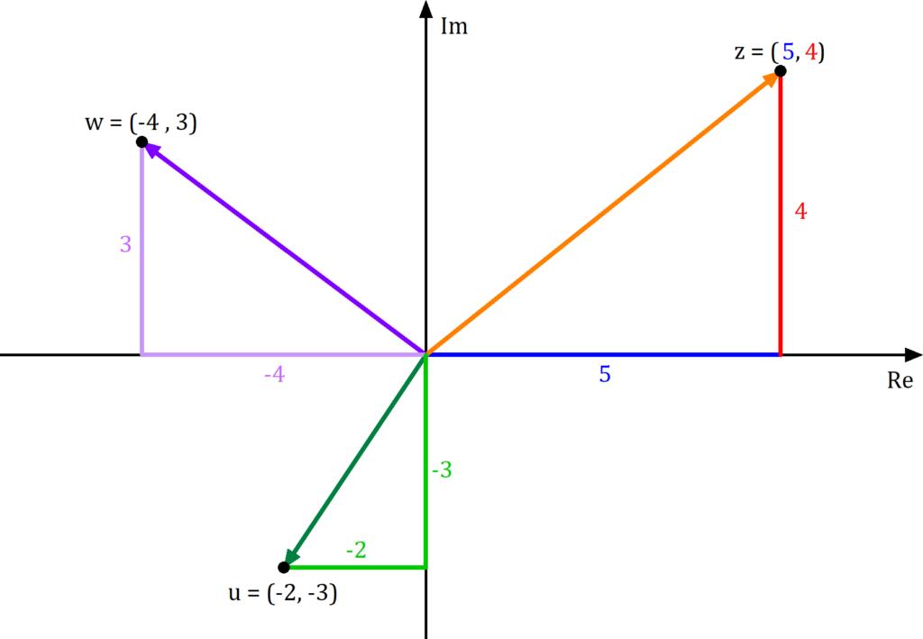 Komplexe Zahlen in Gaußsche Zahlenebene einzeichnen, Gaußsche Zahlenebene Beispiele, Gaußsche Zahlenebene Bild, Gaußsche Zahlebene Komplexe Zahlen