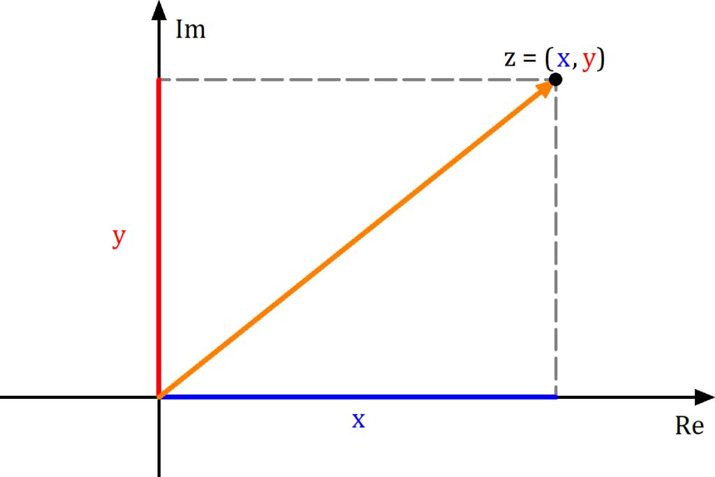 Gaußsche Zahlenebene mit ein paar komplexen Zahlen, Gaußsche Zahlenebene Beispiel, Gaußsche Zahlenebene Addition, Komplexe Zahlenebene, Komplexe Zahlenebene Beispiel, Gaußsche Zahlenebene