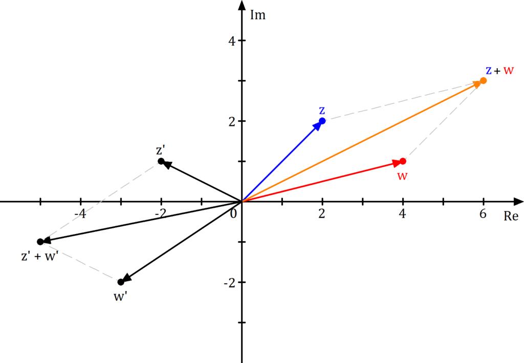 Komplexe Zahlen Addition in der Gaußschen Zahlenebene, komplexe Zahlen addieren, komplexe Zahlen Addition illustriert, Vektoraddition, Komplexe Zahlen Vektoraddition, Komplexe Zahlen addieren vektor, Komplexe Zahlen Addition Ebene, Komplexe Zahlen Addition Bild, Komplexe Zahlen Addition komplexe Zahlenebene