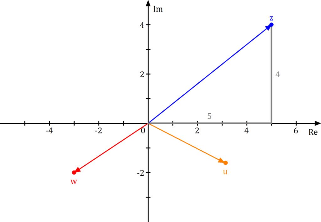 Komplexe Zahlen Beispiele in der Gaußschen Zahlenebene, Gaußsche Zahlenebene, komplexe Zahlenebene, Komplexe Zahlen Diagramm, Komplexe Zahlen Koordinatensystem, Komplexe Zahlen Zahlenebene, Komplexe Zahlen Ebene