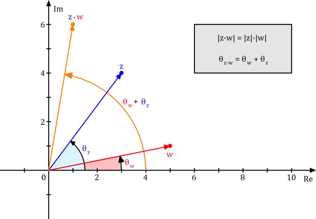 Komplexe Zahlen Multiplikation in der Gaußschen Zahlenebene, Komplexe Zahlen Multiplikation Zahlenebene, Komplexe Zahlen Multiplikation Bild, Komplexe Zahlen multiplizieren Bild, Komplexe Zahlen multiplizieren illustriert, komplexe Zahlen multiplizieren gaußsche Zahlenebene, komplexe Zahlen multiplizieren Zahlenebene, komplexe Zahlen multiplizieren komplexe Zahlenebene bild
