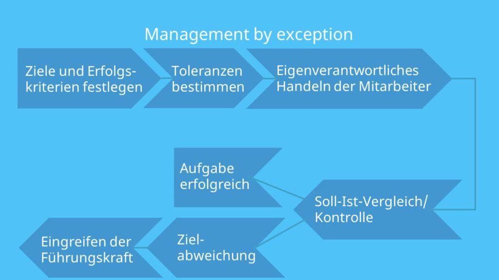 Ziele und Sollzustände, Kennzahlen, Toleranzen, Soll-Ist-Vergleich, Abweichungsanalyse, Kontrolle, Ziererreichung, Führungskraft, Managementtechniken