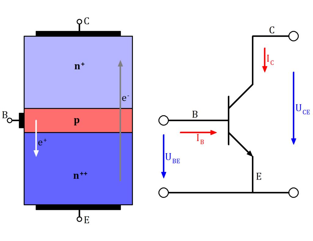 NPN Transistor Aufbau, NPN Transistor schematisch, NPN Transistor Schaltung, NPN Transistor Aufbau Bild, NPN Transistor Bild