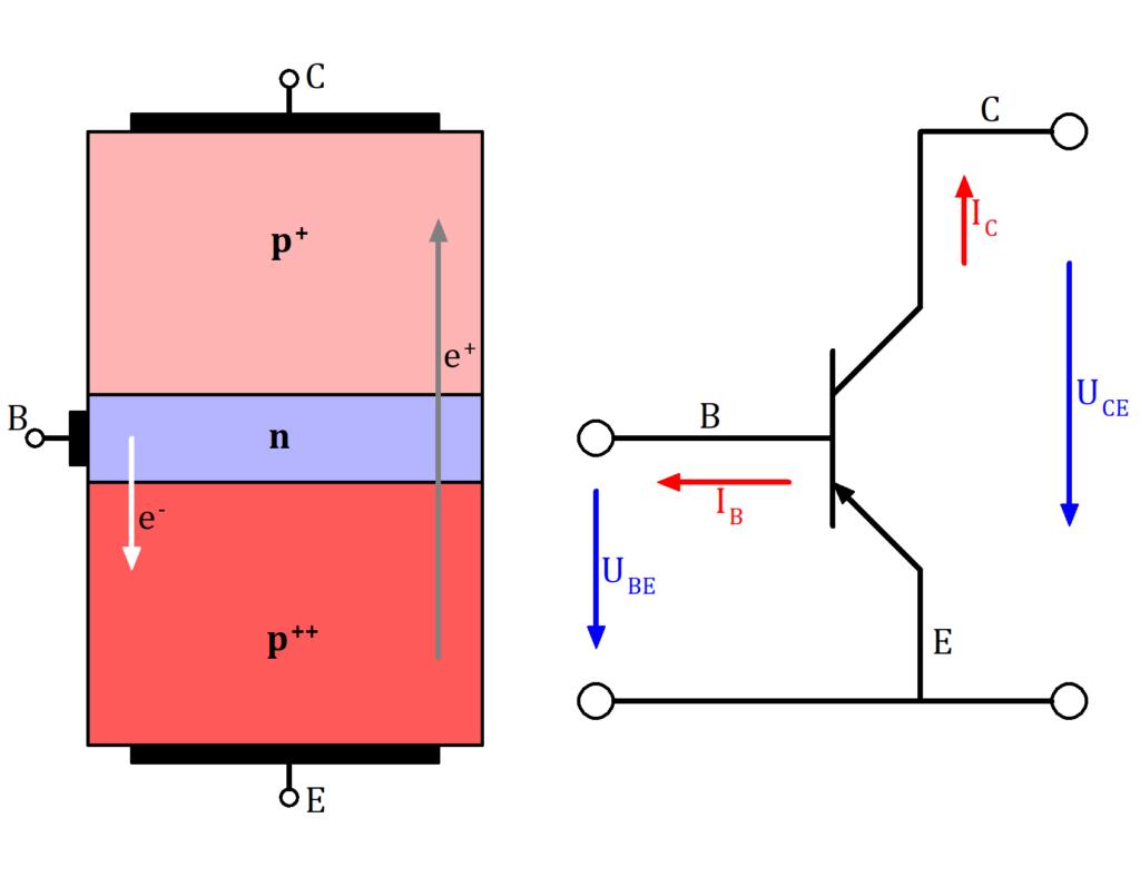 Aufbau eines PNP Transistors (links) und Darstellung als Schaltung (rechts), PNP Transistor Bild, PNP Transistor Schaltzeichen