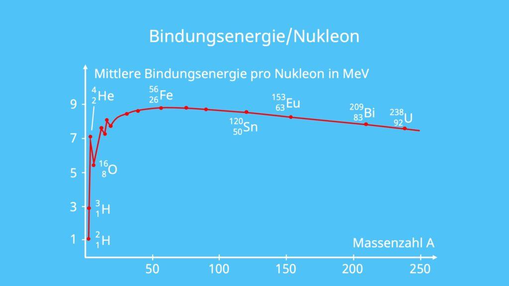 Bindungsenergie, Bindungsenergie pro Nukleon, Massendefekt, Atomkern, Kernphysik
