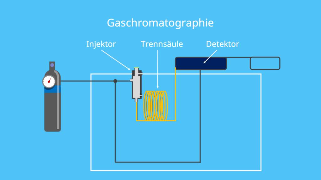 Trennröhrchen, Detektor, mobile Phase, stationäre Phase, Trennsäule, stationäre Phase, Polyorganosiloxane