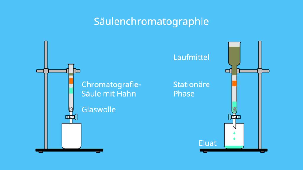 Laufmittel, mobile Phase, stationäre Phase, Lösungsmittel, Säulenchromatografie, Kieselgel, Eluat