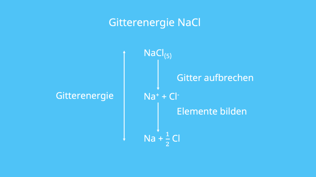 Berechnen, Gitterenthalpie berechnen, Gitterenthalpie, Natriumchlorid, Natrium, Chlor, Gas, Feststoff