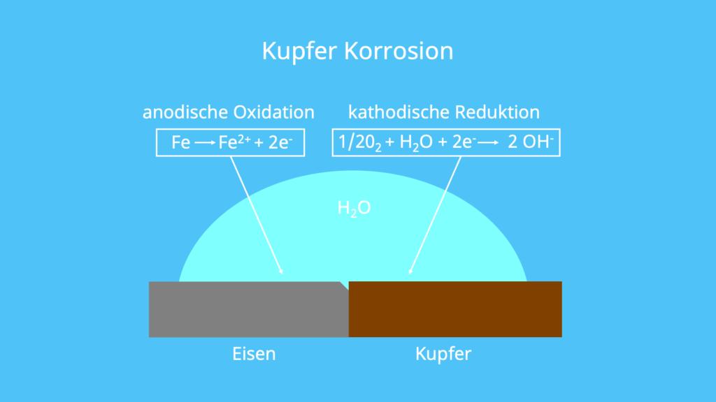 Oxidation, Eisen, Anode, Kathode, Elektrode, Elektrochemie, Sauerstoff, Wasser