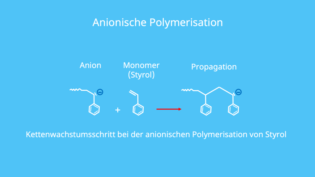 anionische, nucleophile Polymerisation, ionische Polymerisation, Styrol