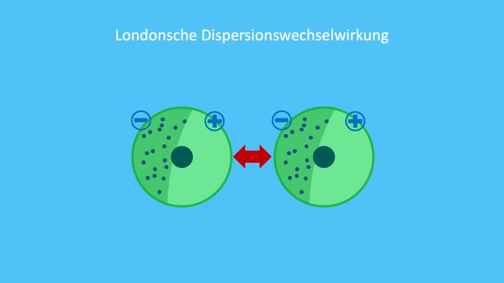 Van der Waals Kräfte, Londonsche Dispersionswechselwirkung, zwischenmolekulare Kräfte, intermolekulare Kräfte