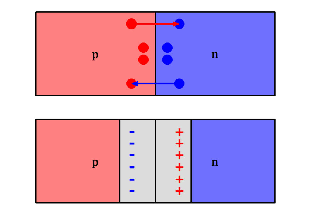 Schematischer Aufbau von Dioden als p-n-Übergang, p-n-Übergang, Diode Aufbau, Diode Skizze, Diode schematisch