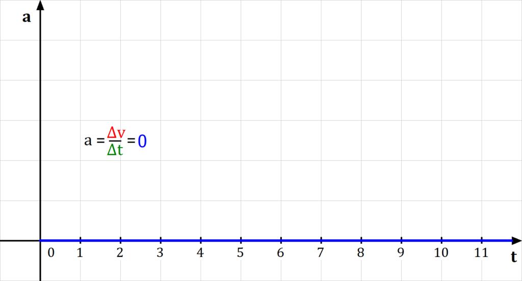 Beschleunigungs-Zeit-Diagramm, Gleichförmige Bewegung, geradlinige Bewegung, gleichförmige geradlinige Bewegung, Geschwindigkeit, Beschleunigung