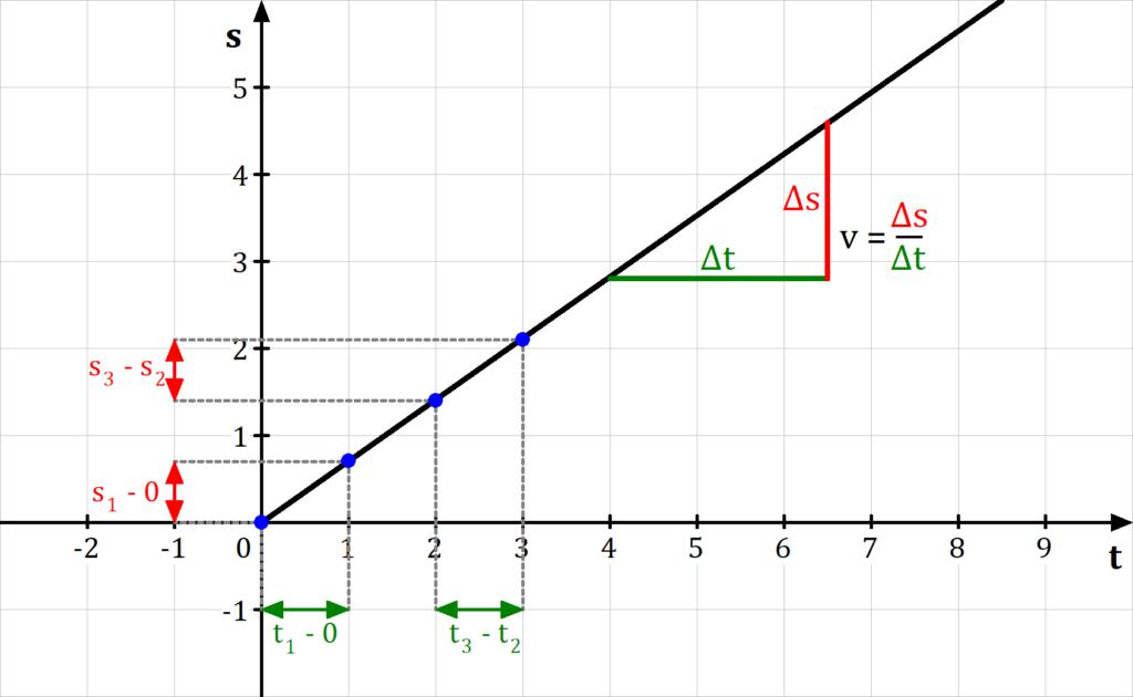 Weg-Zeit-Diagramm, Gleichförmige Bewegung, geradlinige Bewegung, gleichförmige geradlinige Bewegung, Geschwindigkeit, Beschleunigung