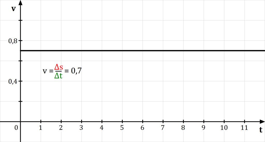 Geschwindigkeits-Zeit-Diagramm, Gleichförmige Bewegung, geradlinige Bewegung, gleichförmige geradlinige Bewegung, Geschwindigkeit, Beschleunigung