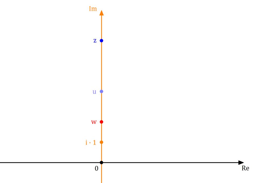 Imaginäre Zahlen illustriert, Imaginäre Zahlen Ebene, Imaginäre Zahlen Bild, Imaginäre Zahlen veranschaulicht, Imaginäre Zahlen Gaußsche Zahlenebene, Imaginäre Zahlen komplexe Zahlenebene