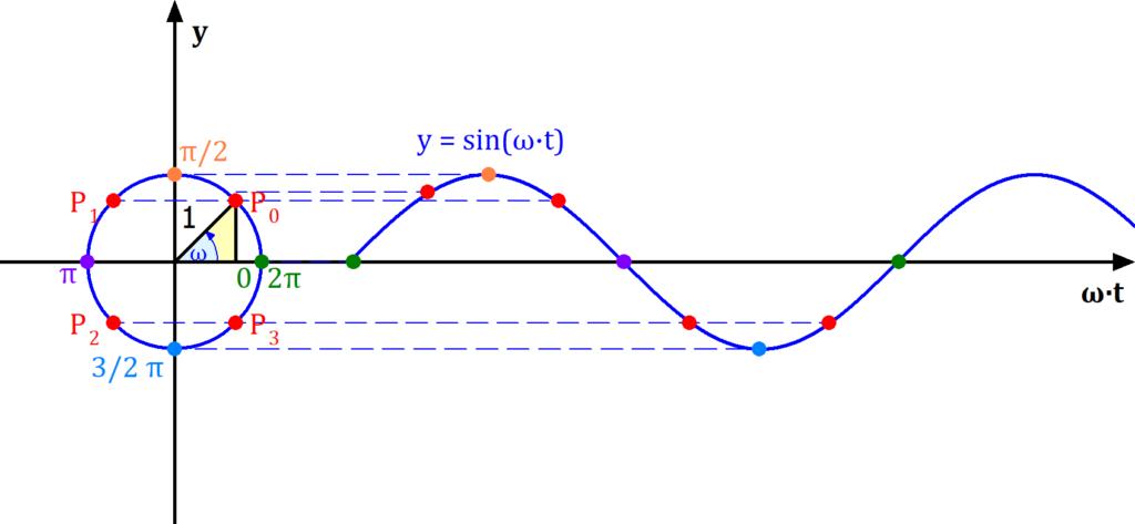 Zeigerdiagramm, Winkelgeschwindigkeit, Winkelfrequenz, Zeitdiagramm, Frequenz, Kreisfrequenz, Zusammenhang