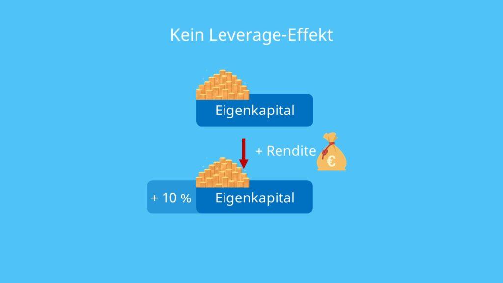 Leverage Effekt, Eigenkapital, Investition, Rendite, Zinsen, Eigenkapitalrentabilität