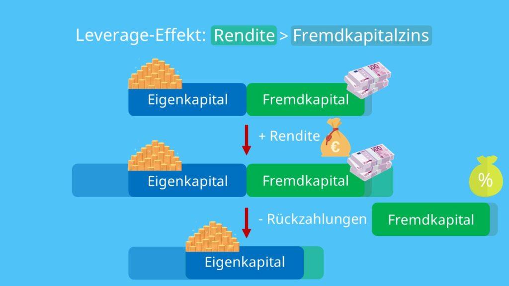 Eigenkapital, Fremdkapital, Investition, Rendite, Eigenkapitalrentabilität, Fremdkapitalrentabilität, Zinsen, mehr Gewinn