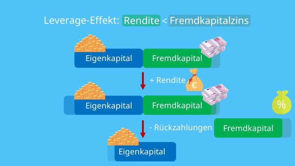 Eigenkapital, Fremdkapital, Investition, Rendite, Eigenkapitalrentabilität, Fremdkapitalrentabilität, Zinsen; weniger Gewinn