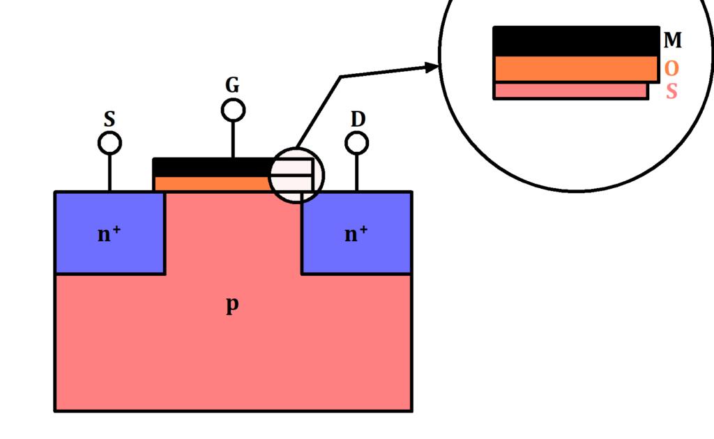 Grundlegender Aufbau eines MOSFETs, MOSFET Aufbau, MOSFET Bild, MOSFET schematisch, MOSFET Anschlüsse Bild, MOSFET Dotierung, MOSFET schematischer Aufbau, MOSFET Bild Aufbau