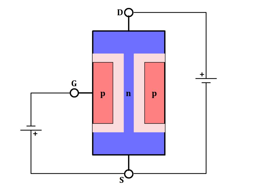 Anlegen einer Spannung erweitert Sperrschicht, n JFET Funktion, n JFET Funktionsweise, n-Kanal JFET, MOSFET, Transistor, Sperrschicht, Spannung