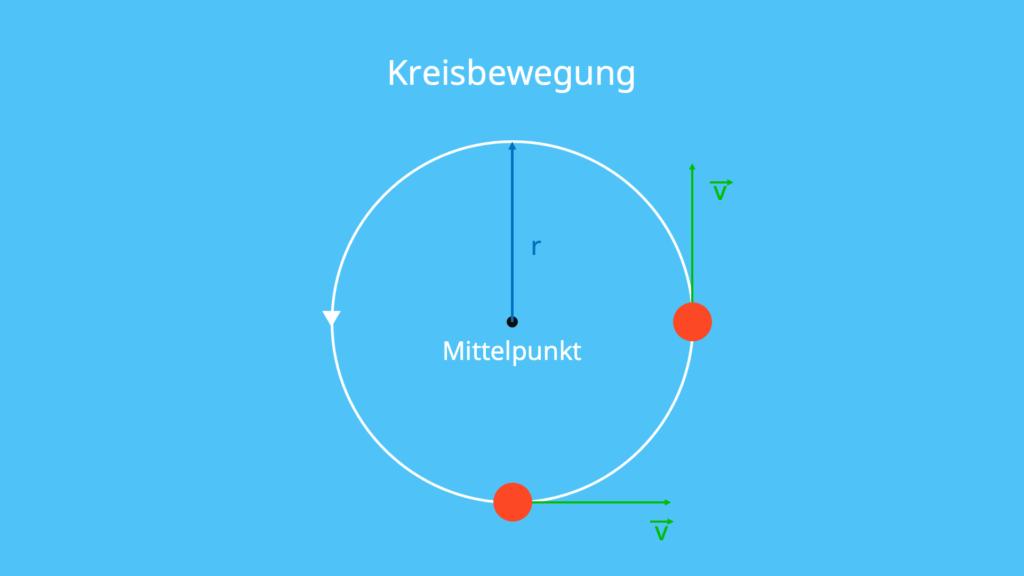 Kreis, Kreisbewegung, konstante Geschwindigkeit, Radius, Bewegung, gleichförmige Bewegung