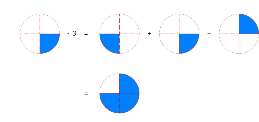 Brüche multiplizieren, Brüche malnehmen, Bruchrechnen, Bruch mit ganzer Zahl multiplizieren