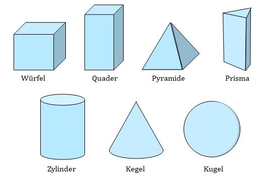 Kanten ecken prisma und Kanten