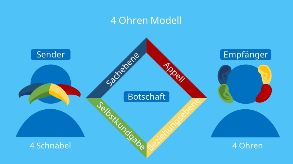 Kommunikationsquadrat,Nachrichtenquadrat,Vier Seiten Modell,Vier Ohren Prinzip,Vier Ebenen Modell,Vier Ohren Modell,4-Ohren-Modell,4 Seiten Modell, 4 Ebenen Modell, Sachebene, Selbstkundgabe, Beziehungsebene, Appellebene, Schnäbel des Senders, Ohren des Empfängers, Botschaft, Nachricht, Kommunikationsmodell