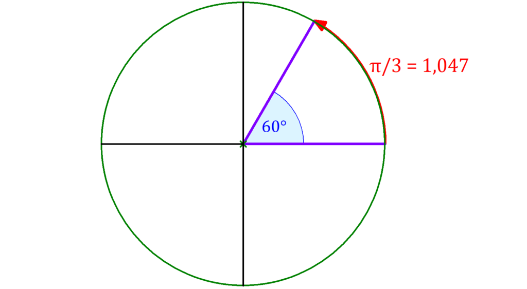 Winkel, Kreis, Bogenmaß, Gradmaß