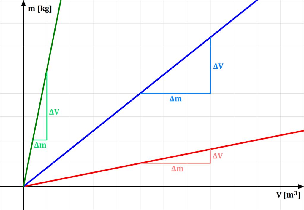 Dichte messen, Dichte Plot, Dichte Diagramm, Dichte messen Skizze, Dichte messen Graph, Dichte Graph, Dichte Verlauf