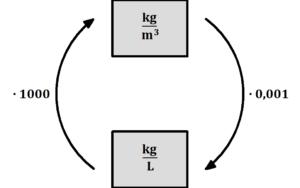 Dichte umrechnen, Einheiten umrechnen, Dichte Einheiten, Dichte Einheiten umrechnen, Kilogramm pro Kubikmeter auf Kilogramm pro Liter