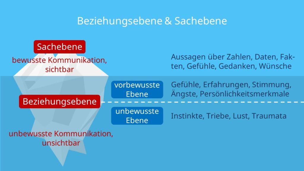Eisbergmodell, bewusste Kommunikation, unbewusste Kommunikation