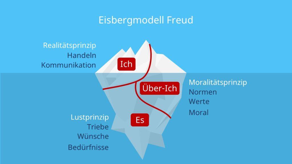 Sigmund, Freud, Psychoanalyse, Drei Instanzen Modell, Sktrukturmodell der Psyche, Beziehungsebene, Sachebene