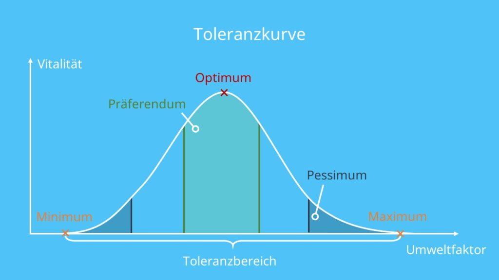 Ökologische Potenz, Physiologische Potenz, Ökologie, Optimum, Präferendum, Pessimum, Pessima, Minimum, Maximum, Randbereiche, Toleranzbereic