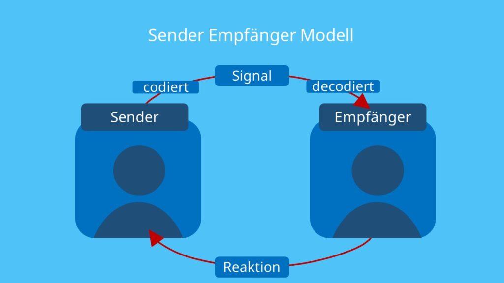 Sender, Empfänger, Codieren, Decodiere, Signal, Botschaft, Shannon, Weaver