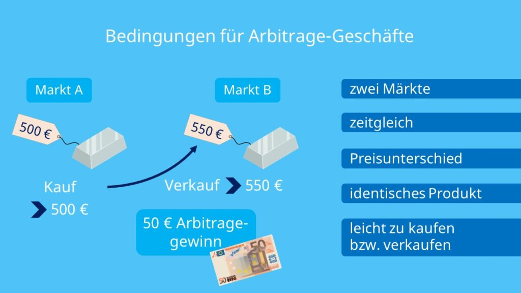 Zwei Märkte, identische Produkte, gleichzeitiger Kauf und Verkauf, fungibel, homogen, schneller und einfacher Kauf und Verkauf, Arbitragen, Gewinne