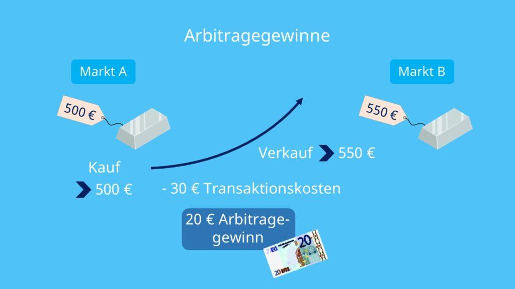 Arbitrage, Gewinne, Käufe, Verkäufe, Beispiel