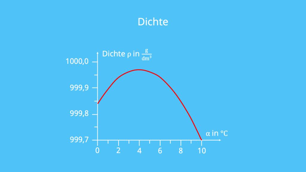 Dichte, Volumen, Anomalie des Wassers