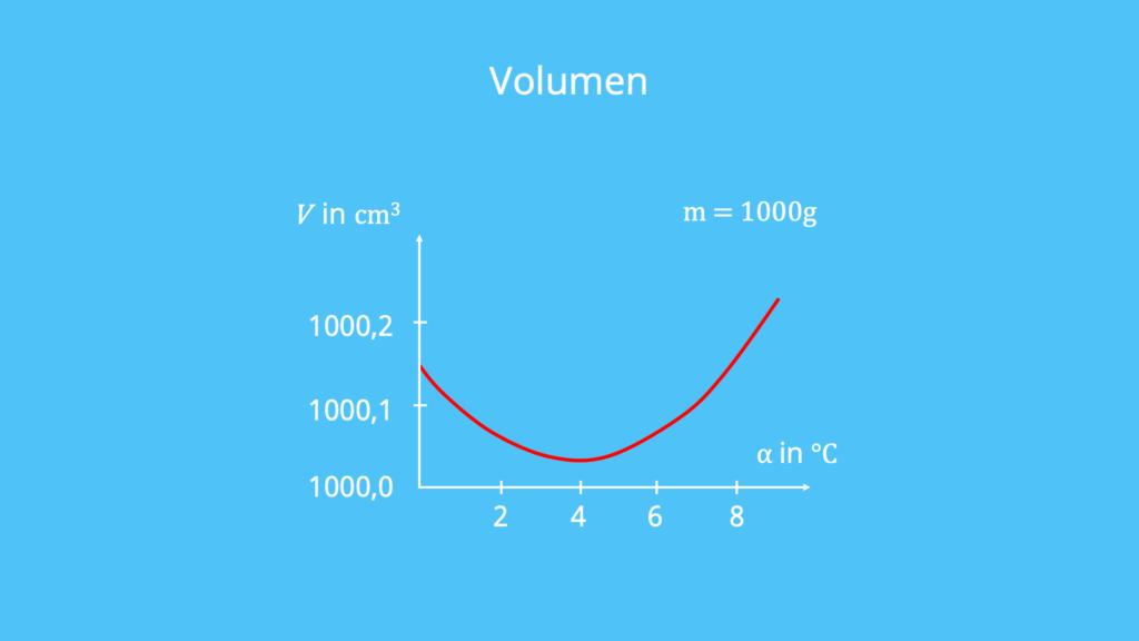 Temperatur, Dichte, Anomalie des Wassers