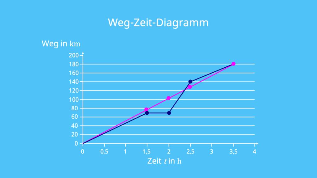 Durchschnittsgeschwindigkeit, Weg-Zeit-Diagramm, gleichförmige Bewegung, mittlere Geschwindigkeit