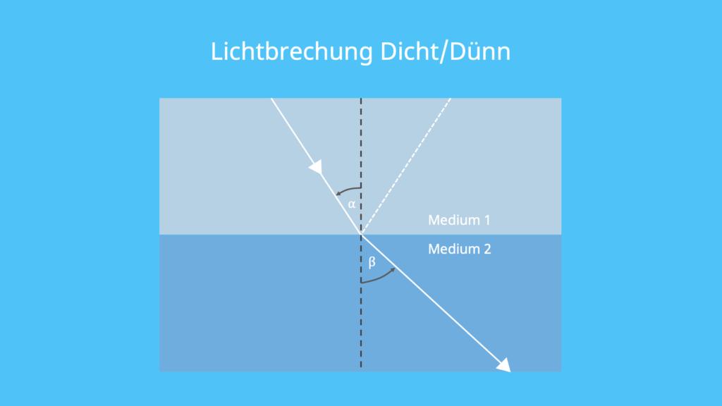 Lichtbrechung, Brechungsgesetz, Brechzahl, Brechungsindex