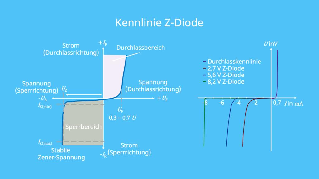 Kennlinie, z-diode, zener diode, sperrbereich, durchlassbereich, Kennlinienverläufe