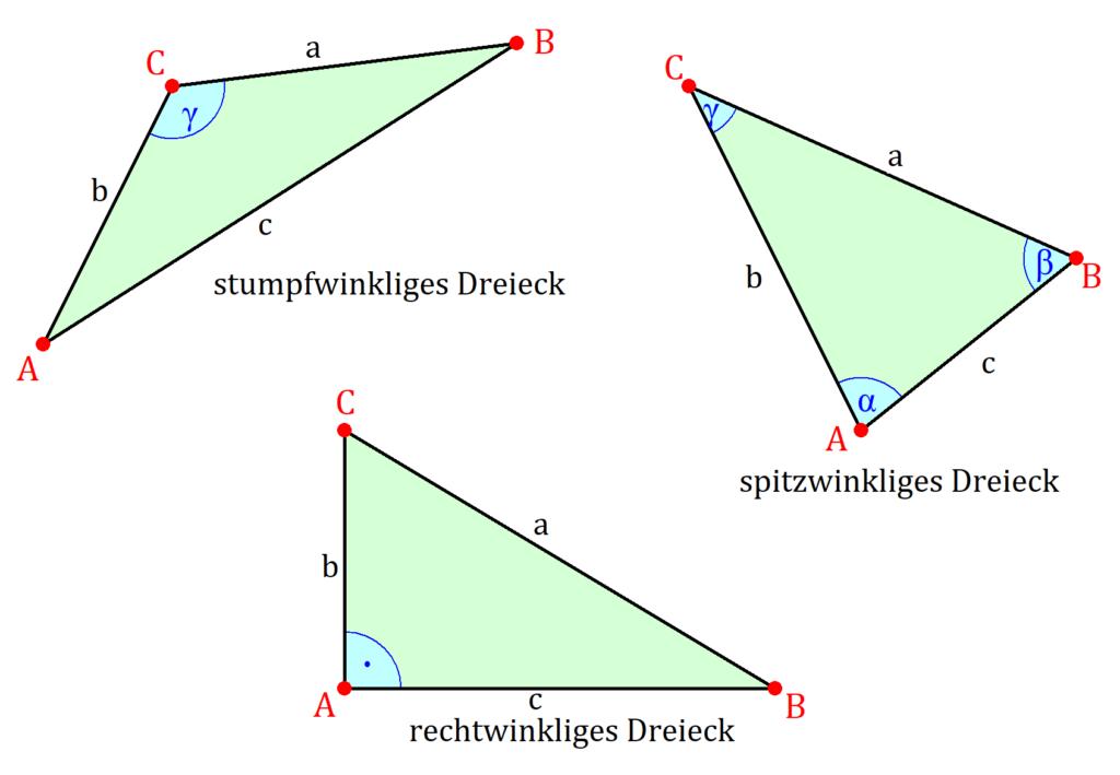 Dreiecke, stumpfwinkliges Dreieck, spitzwinkliges Dreieck, rechtwinkliges Dreieck, verschiedene Dreiecke