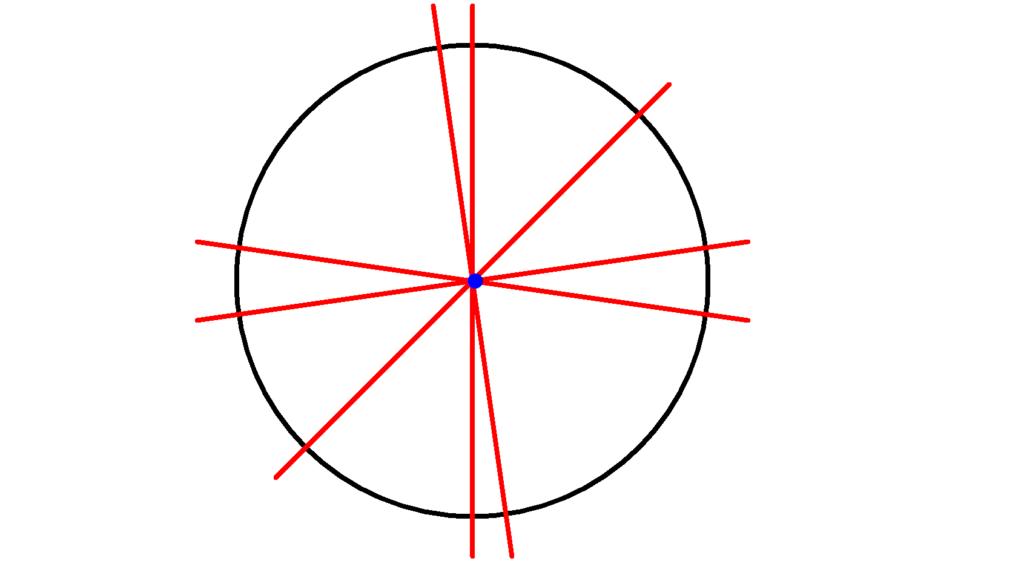 Kreis, Symmetrie, Mittelpunkt, Symmetrieachsen