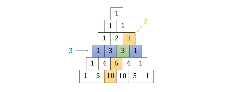 Pascalsches Dreieck Binomialkoeffizient, Binomialkoeffizient ermitteln